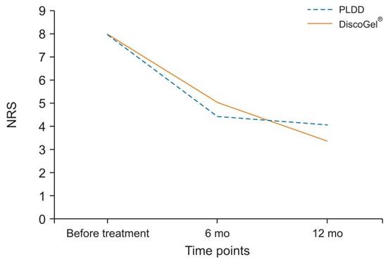【最新腰痛情報】PIDT法(インプラント治療)とPLDD法(レーザー治療)の治療効果について